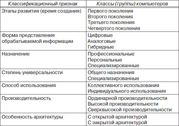 Классификация компьютера схема
