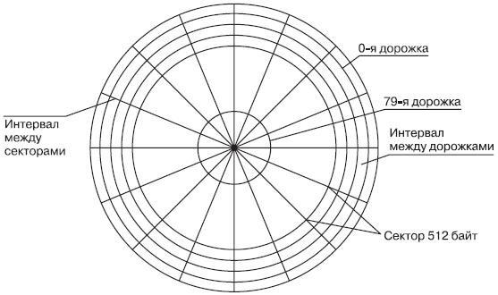 магнитного диска после