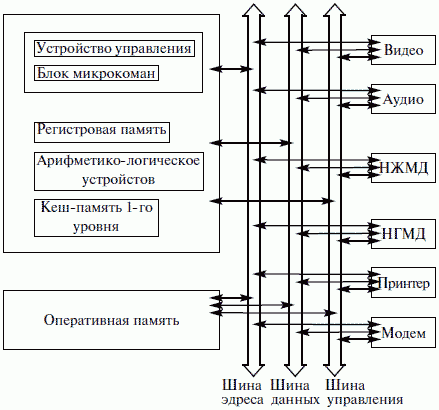 схему типичного компьютера