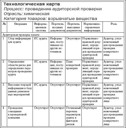 План должностной анализа инструкции