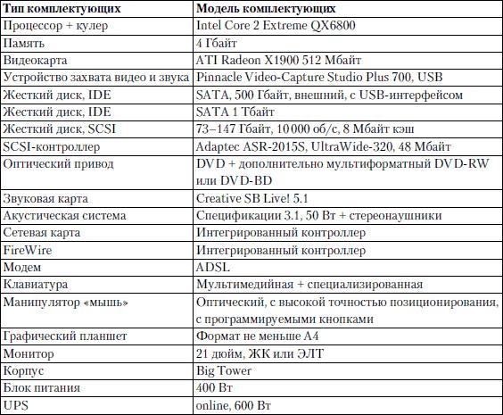 описание типичных конфигураций компьютера