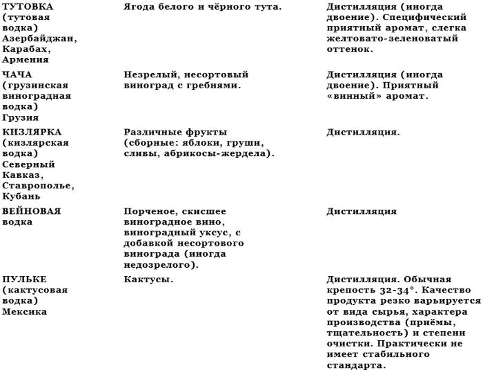 Список частных русских фирм,