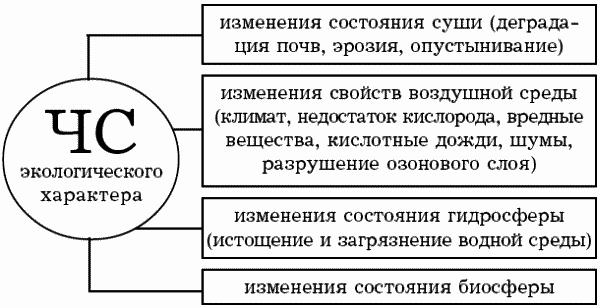 Глава Чрезвычайные ситуации Классификация чрезвычайных ситуаций  Глава 3 Чрезвычайные ситуации