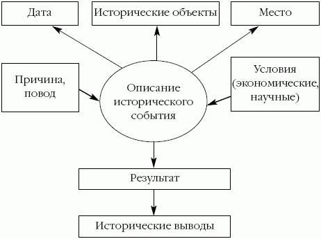 Схема 3. Планы текстов