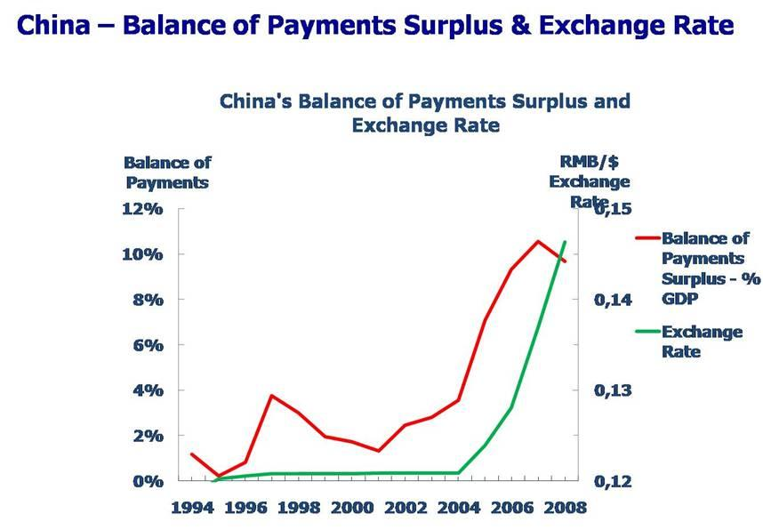 the growth of balance of payments