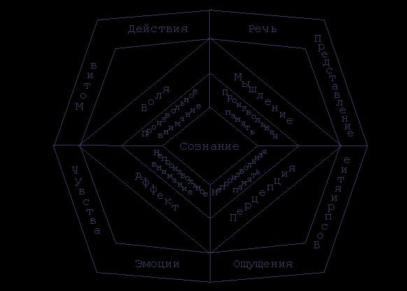 """Общая психология  """" Предмет и методы психологии  """" Структура и функции психики."""