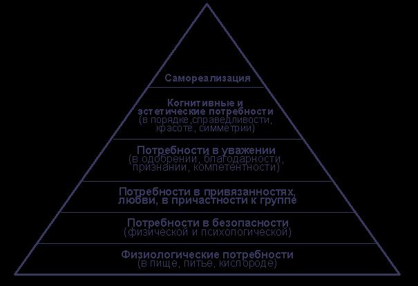 А. Н. Леонтьев считает данную