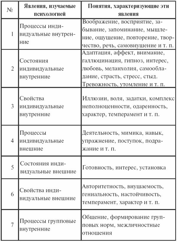 Таблица 1Примеры психических