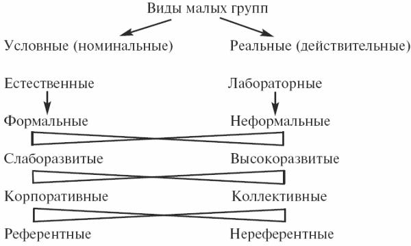 андреева социальная психология конспект лекций читать