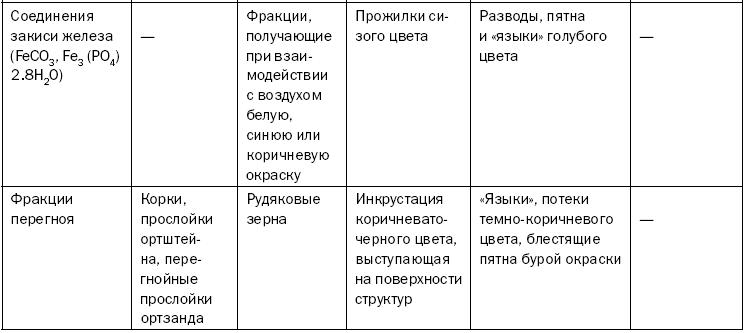 Территориальная классификация