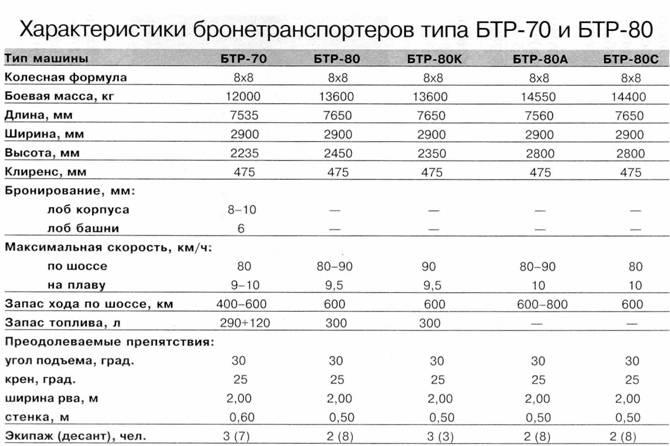 вариант БТР-80,