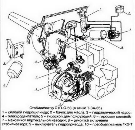 Tank Gun Diagram
