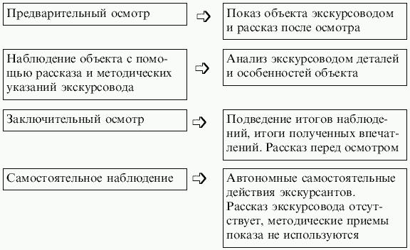 Схема места и времени