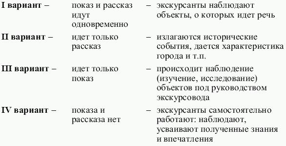 образец карточки экскурсионных объектов - фото 10
