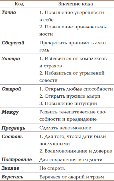 КОДЫ ПОДСОЗНАНИЯ 54 КОДОВЫЕ ФРАЗЫ ДЛЯ СЧАСТЬЯ СКАЧАТЬ БЕСПЛАТНО